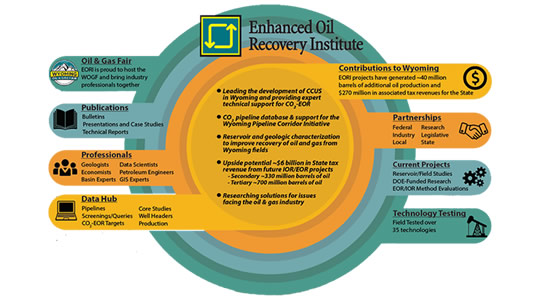 Enhanced Oil Recovery Institute of Wyoming