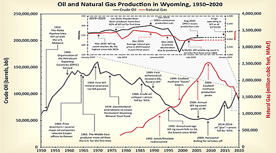 Enhanced Oil Recovery Institute of Wyoming Research