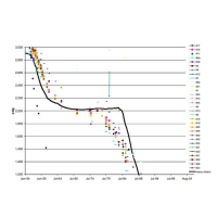 Simulation evaluation of gravity stable CO2 flooding in the Muddy reservoir at Grieve Field, Wyoming